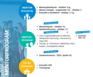 konnekt mentorprogram diák timeline